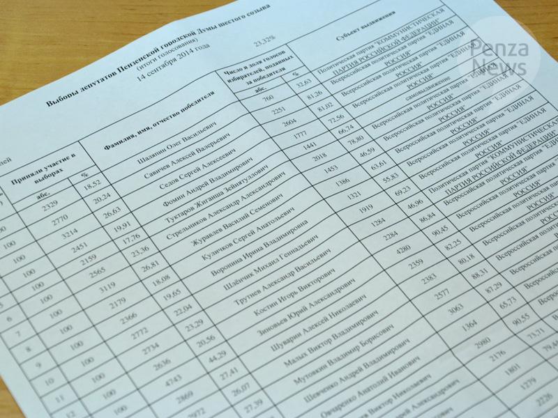 результаты голосования в пензе 10 сентября продаже новых подержанных