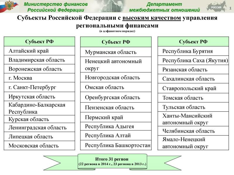 Министр финансов Российской Федерации высоко оценил качество управления бюджетом Алтайского края