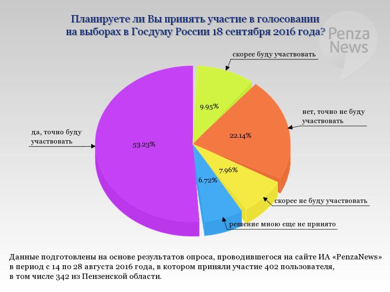 Опрос: практически половина граждан России собирается прийти навыборы