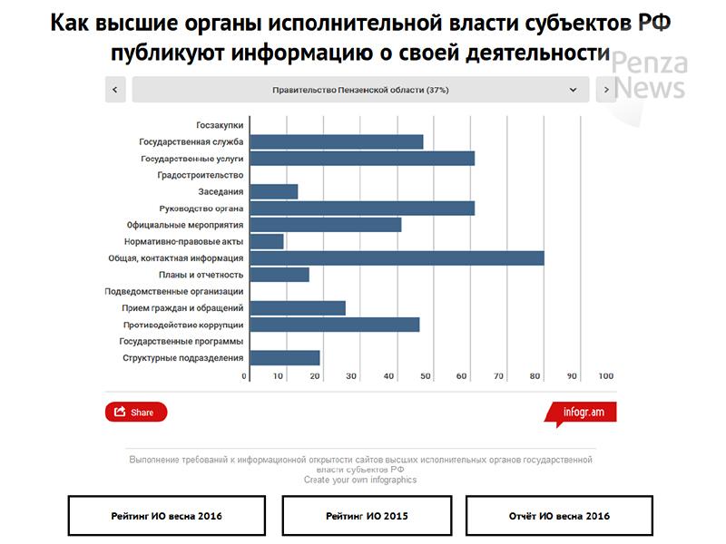 Новгородская область заняла 13 место врейтинге информационной открытости исполнительной власти