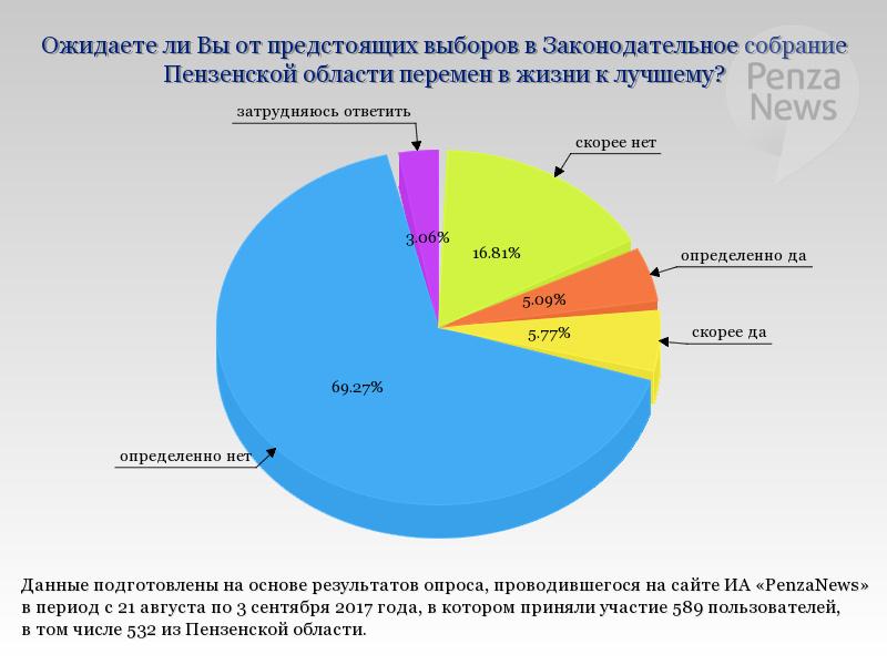 результаты голосования в пензе 10 сентября скрытых