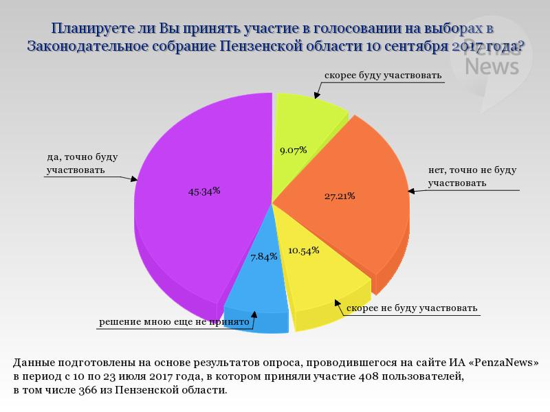 результаты голосования в пензе 10 сентября можно отомстить человеку